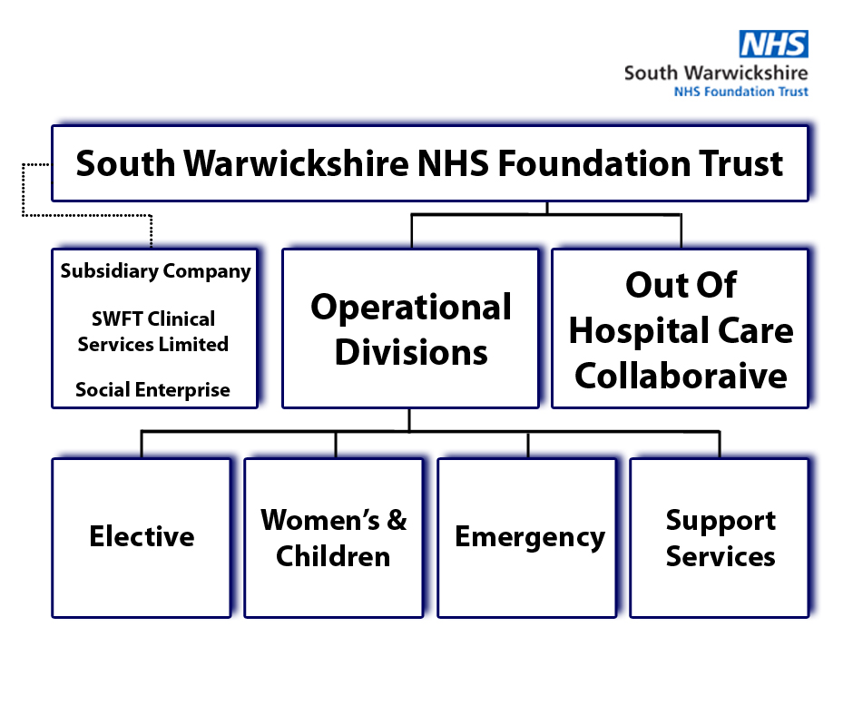 Applying for NHS foundation trust status: guide for applicants